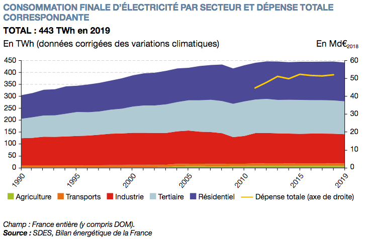 Consommation finale d'électricité par secteur et dépense totale correspondante