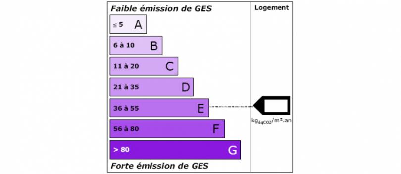 Réduire le GES d'une maison - étiquette GES