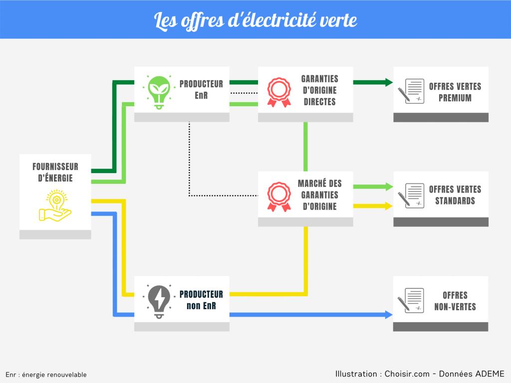 Offres d'électricité verte
