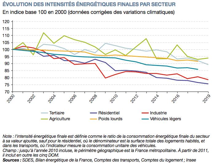 Evolution des intensités énergétiques finales par secteur