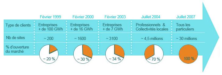 Etapes de l'ouverture du marché des énergies à la concurrence