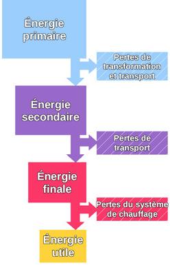 De l'énergie primaire à l'énergie utile