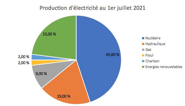Production d'électricité graphique