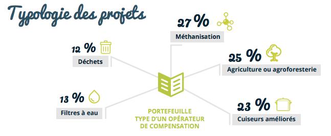 Compensation_carbone_typologie_projets