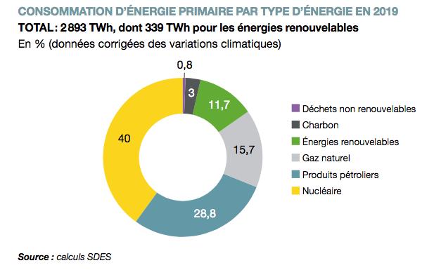 Consommation d'énergie par type d'énergie primaire