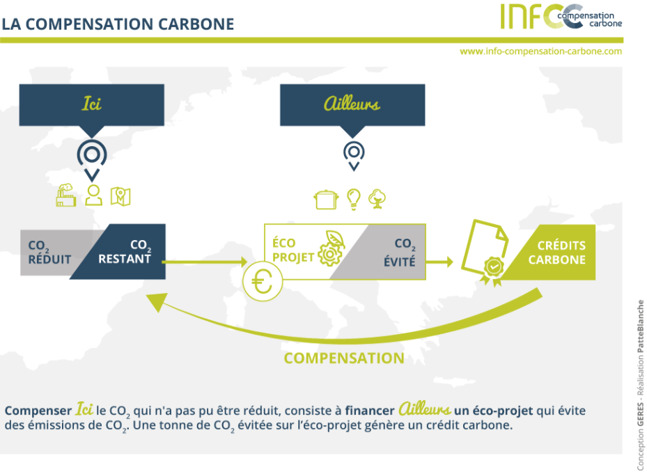 Compensation_carbone_Info Compensation_Carbone