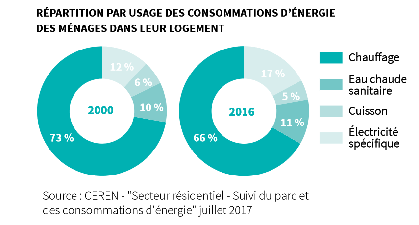 Réduire le GES d'une maison - répartition par usage des consommation d'énergie