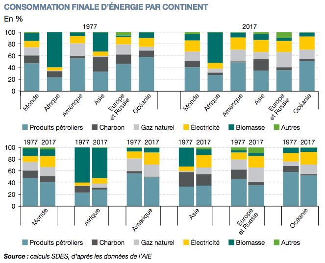 Consommation finale d'énergie par continent