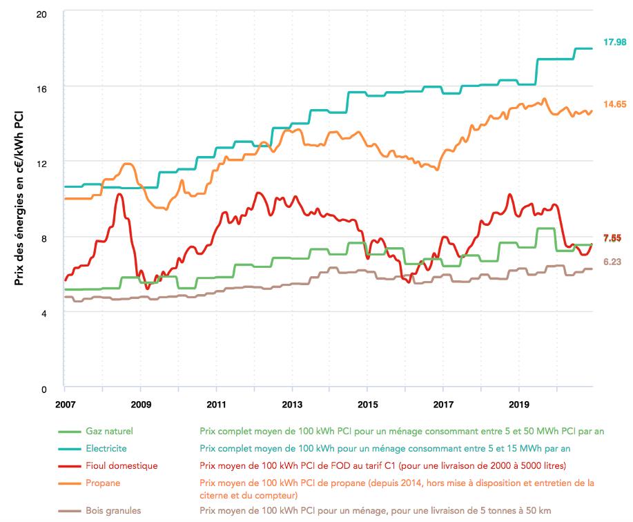 Evolution du prix du gaz naturel