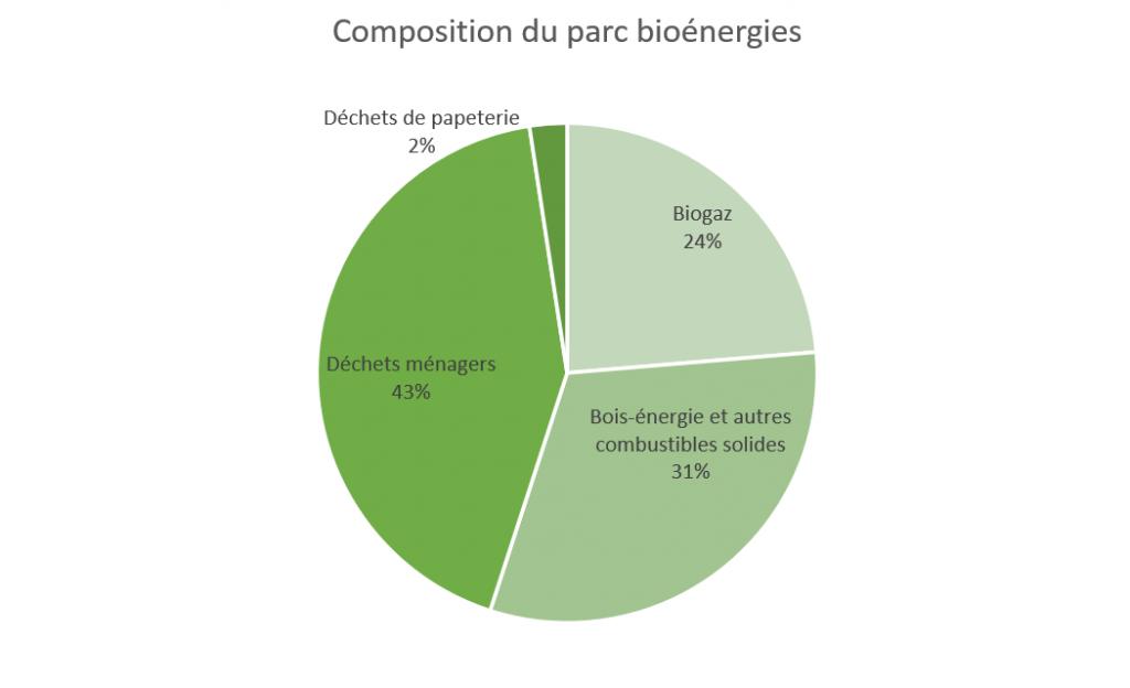 composition du parc bioénergies