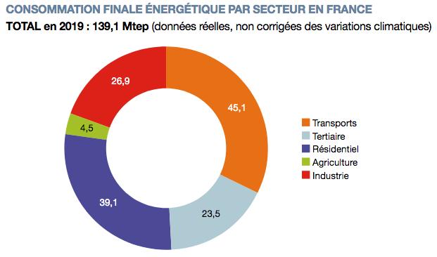 Consommation d'énergie finale par secteur