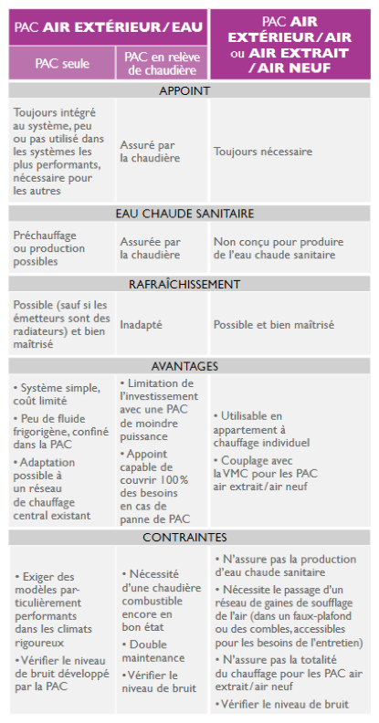 Critères pompe à chaleur aérothermique
