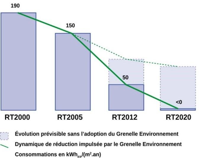Évolution des réglementations thermiques