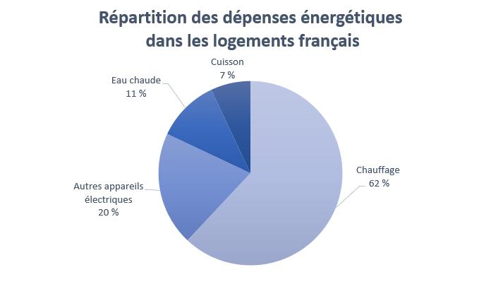 Répartition des dépenses énergétiques dans les logements français
